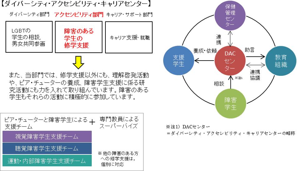 DACセンター(アクセシビリティ)の組織図